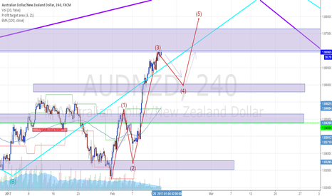 AUDNZD: Perfect Soldier
