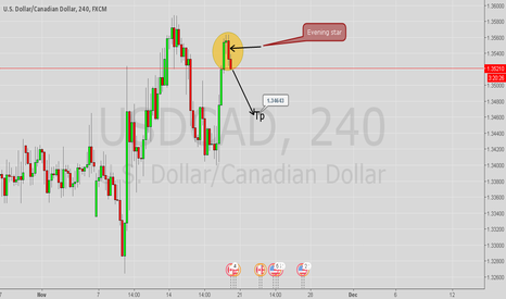 USDCAD: USD/CAD Evening star