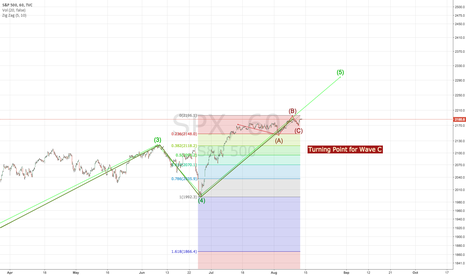 SPX: SPX bullish to wave 5