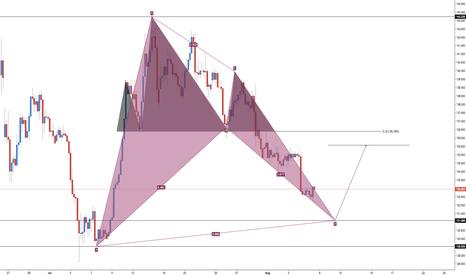 GBPJPY: GBP/JPY - Extended Pattern