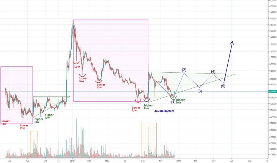 XRPUSD: Will XRP repeat it's pattern?
