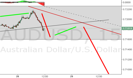 AUDUSD: Next entry looking possible soon