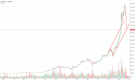 BTCUSD: OH NO, BITCOIN IS DEAD!!