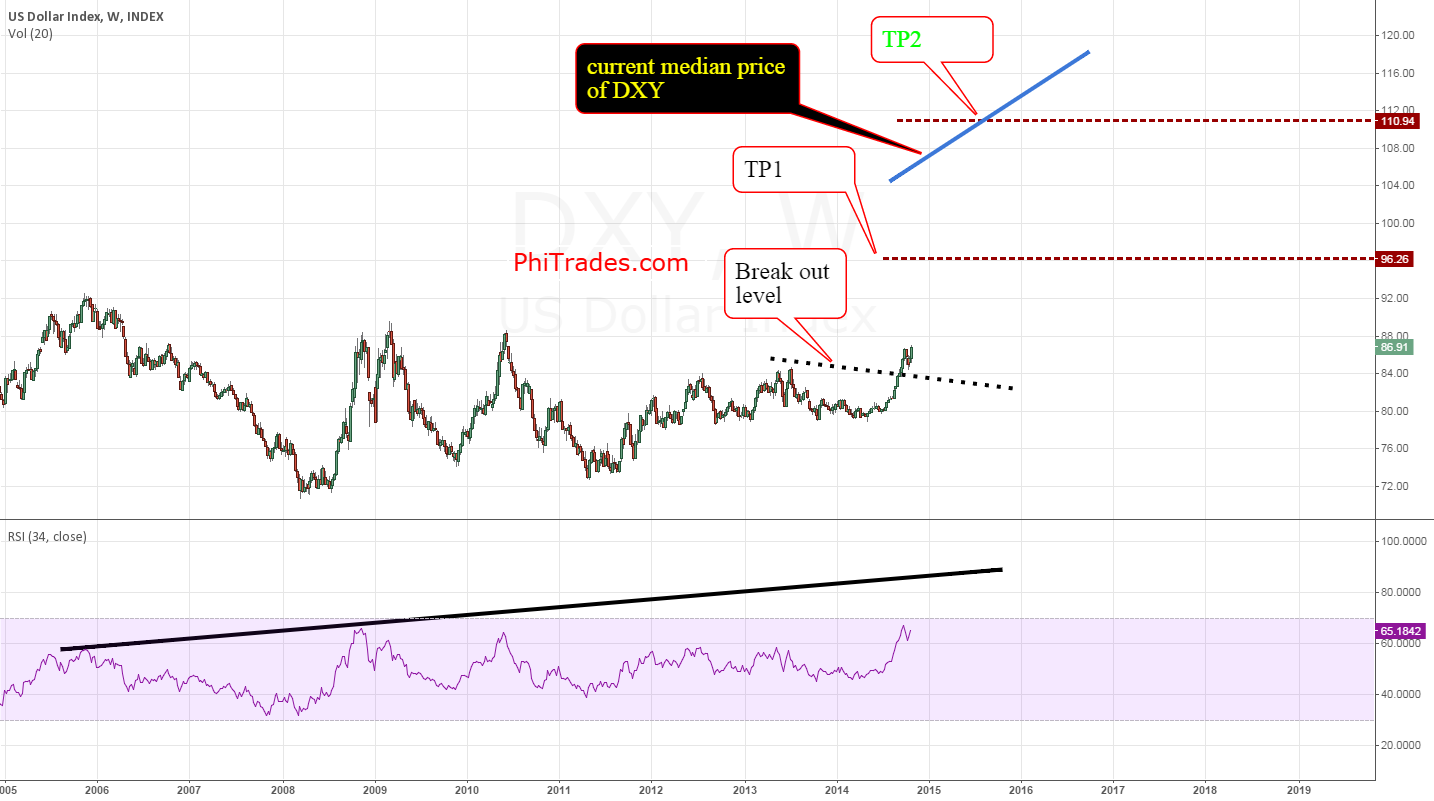 DXY outlook