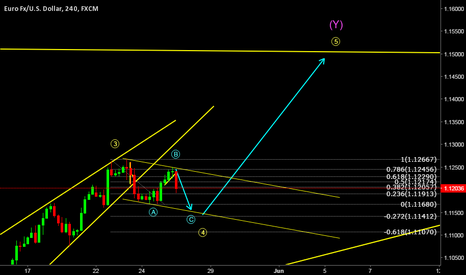 EURUSD: EUR/USD Corrective structure for the final leg to the upside