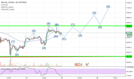 BTCUSD: BTC Elliot Wave