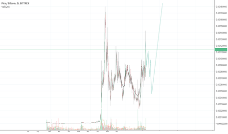 PIVXBTC: PIVX Short, then long at next correction then hold for ATH