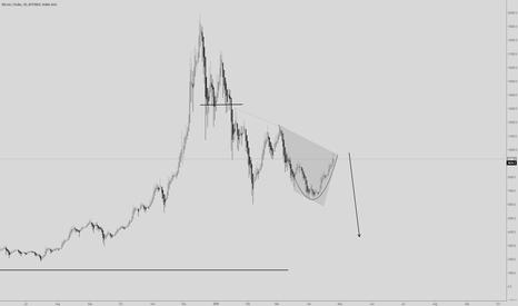 BTCUSD: BITCOIN BTC/USD D1