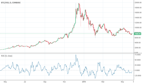 BTCUSD: Are bears actually bulls in disguise?