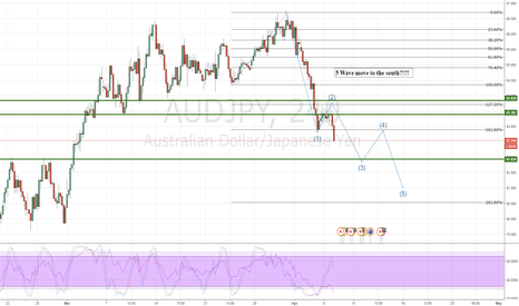 AUDJPY: AUDJPY heads down lower