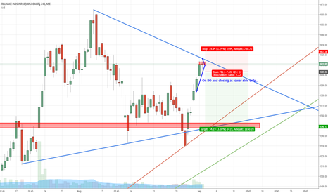 RELIANCE: RELIANCE : IN : D : SHORT : SWING TRADING