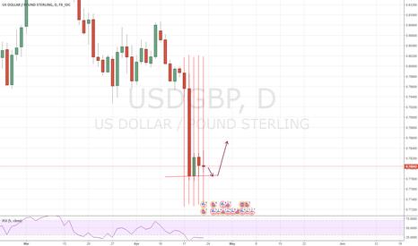 USDGBP: USDGBP - Long Opportunity