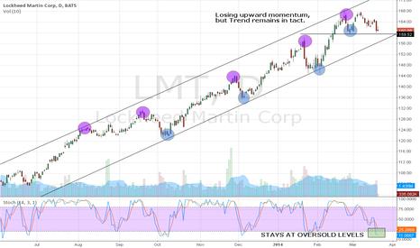 LMT: Lockheed Martin,