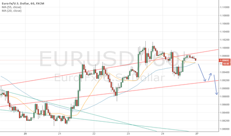 EURUSD: EURUSD Short if it closes below 55 moving average.