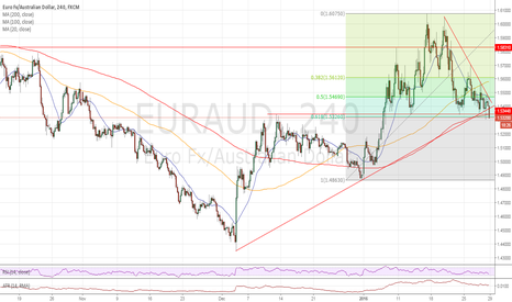 EURAUD: Very important floor may be at risk.