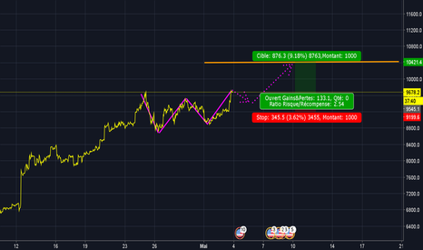 BTCUSD: Double Bottom : objectif 10 400 ! ! !