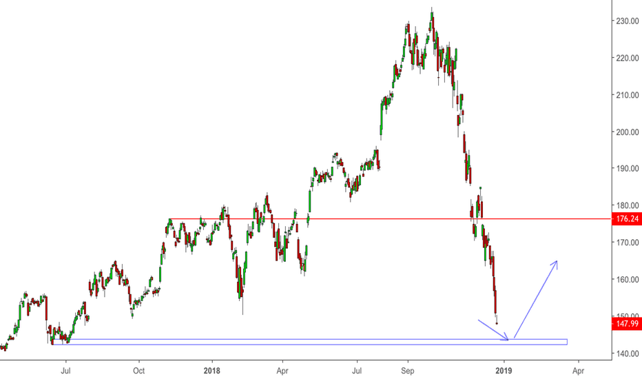 AAPL: The Apple