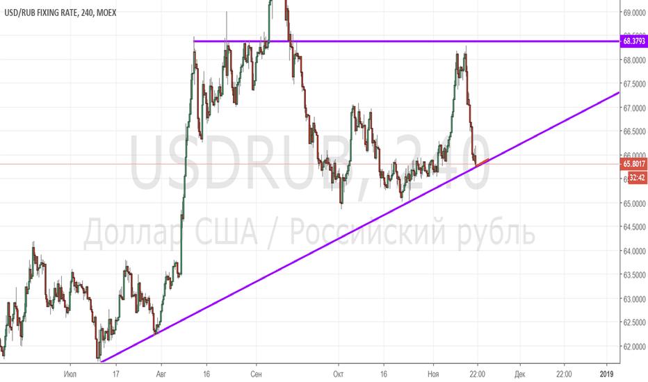 USDRUB: USD/RUB_2018/11/16