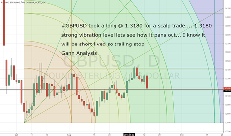 GBPUSD: GBPUSD long scalp trade @ 1.3180