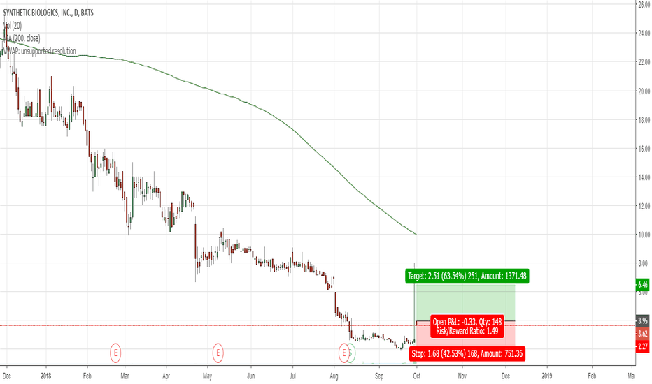 SYN: SYN - Risky trade