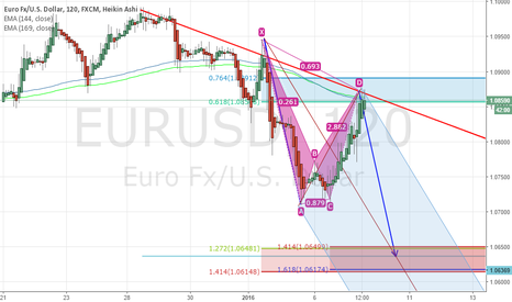 EURUSD: EURUSD : Opportunity to Short