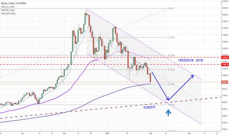 BTCUSD: BTC/USD - downward pressure is still up