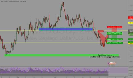 NZDUSD: Bearish Bat pattern @Market