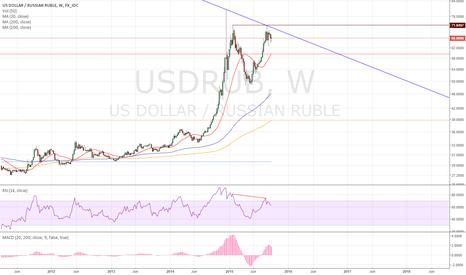 USDRUB: USDRUB bubble