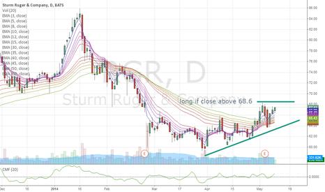 RGR: rgr long above 68.6 $