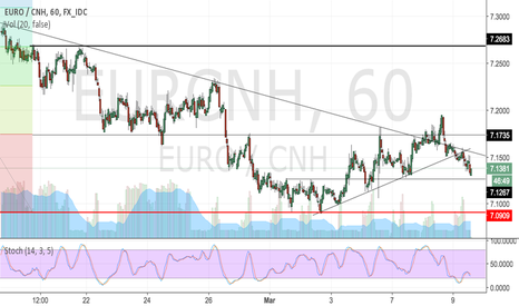 EURCNH: Eur/CNH 2nd chance