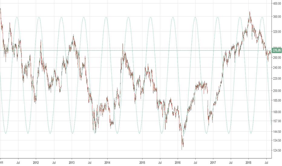 CNXREALTY: CNX realty - harmonics - buy dips towards 250