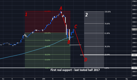 DJI: DJIA possible ABCD / A bearish scenario