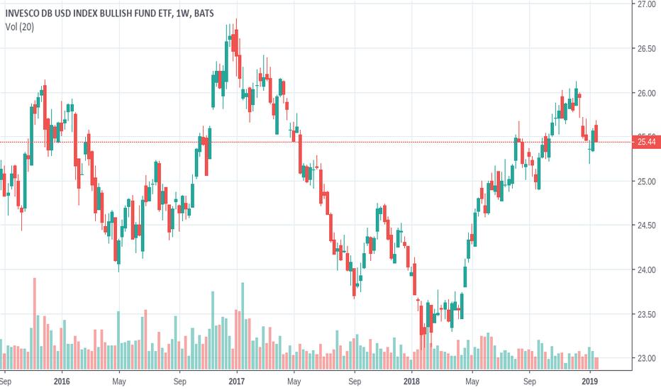 UUP: UUP - US Dollar Index Trade Ideas to $25.00