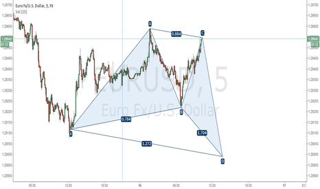 EURUSD: JUST KEEP SHORT
