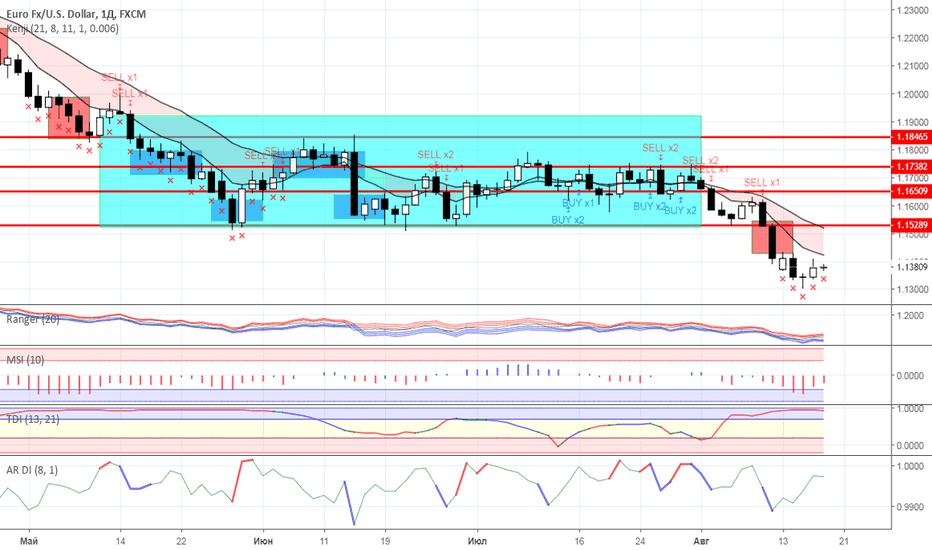 EURUSD: Диапазонная торговля: валютный рынок на 17.08.2018 года