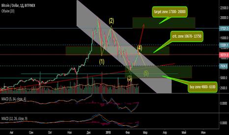BTCUSD: BTC/USD Bitfinex. Длинная