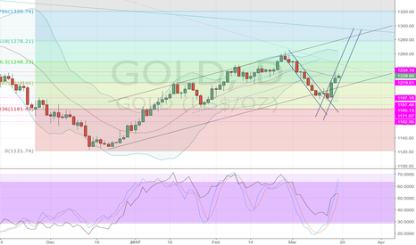 GOLD: Gold Down Trend - Up Trend