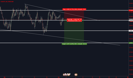 EURJPY: short for swing trade