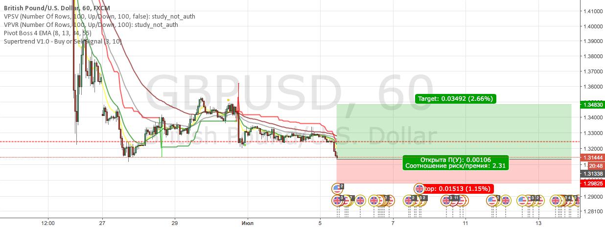 GBPUSD Buy (рискованная покупка)