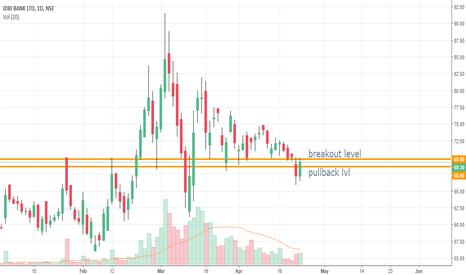 IDBI: all in the chart - LONG