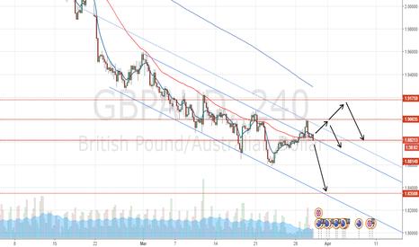 GBPAUD: GBPAUD Summary & Trade Setup