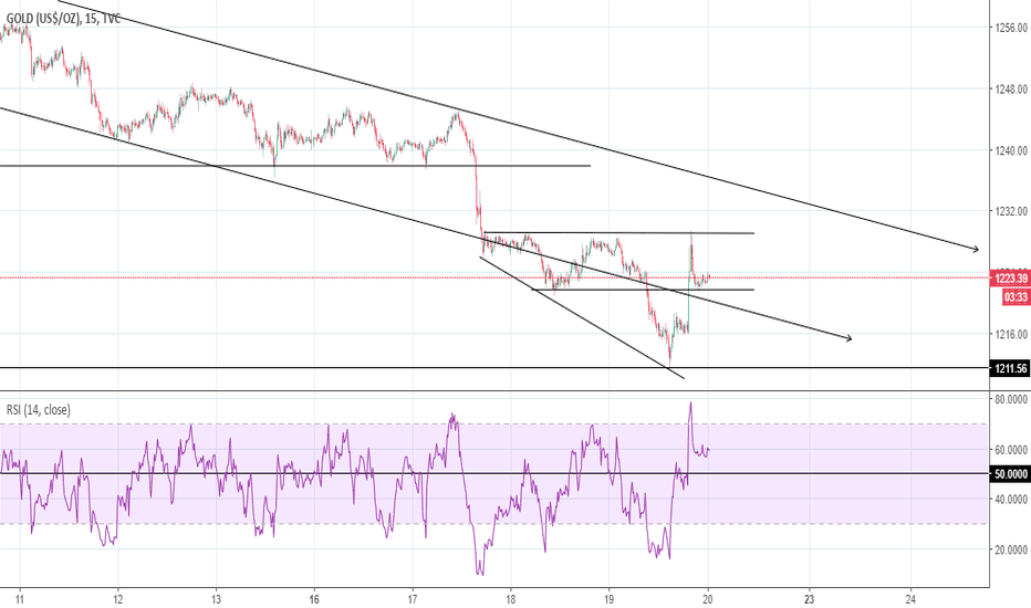 GOLD: Gold: just a quick look