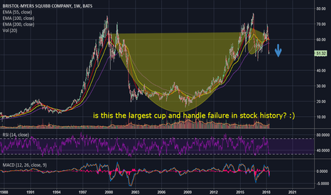 BMY: BMY, largest cup and handle failure in stock history?