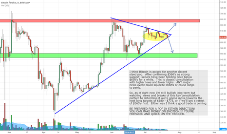BTCUSD: Be Prepared For The Next Bitcoin Pop Coming Soon!