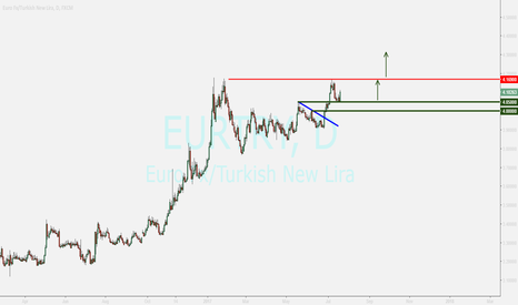 EURTRY: EURTRY  ...returning on support