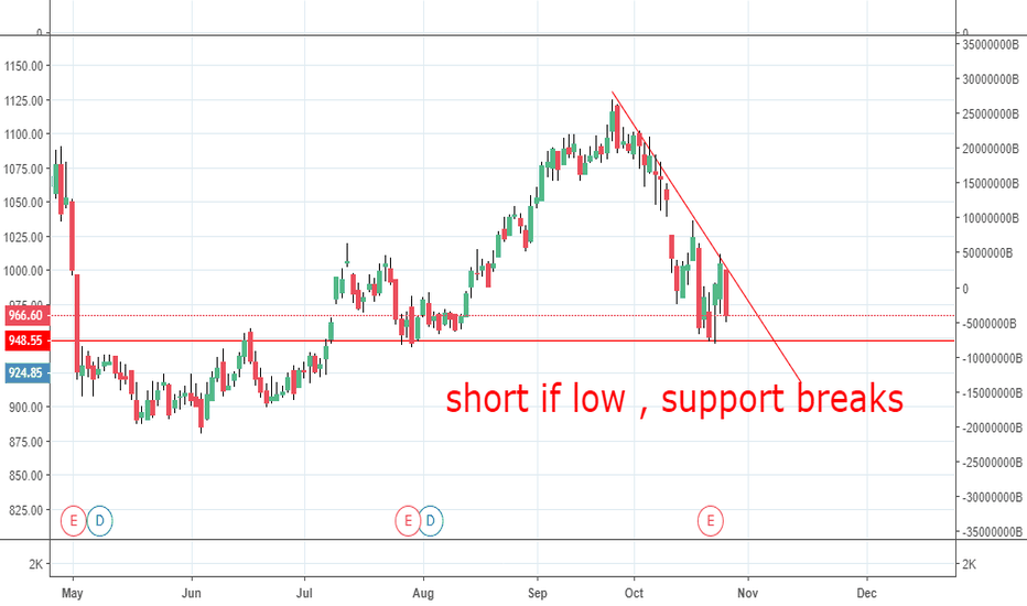 HCLTECH: short if low breaks