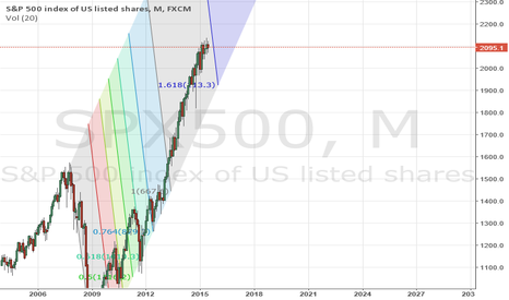 SPX500: Fibs indicates correction is coming.