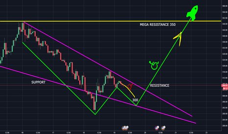 ETHUSD: ETH to 295 BEFORE ATH