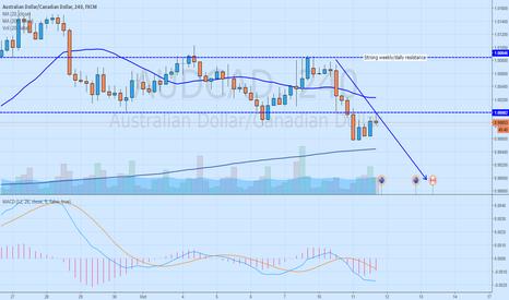 AUDCAD: AUDCAD in consolidation