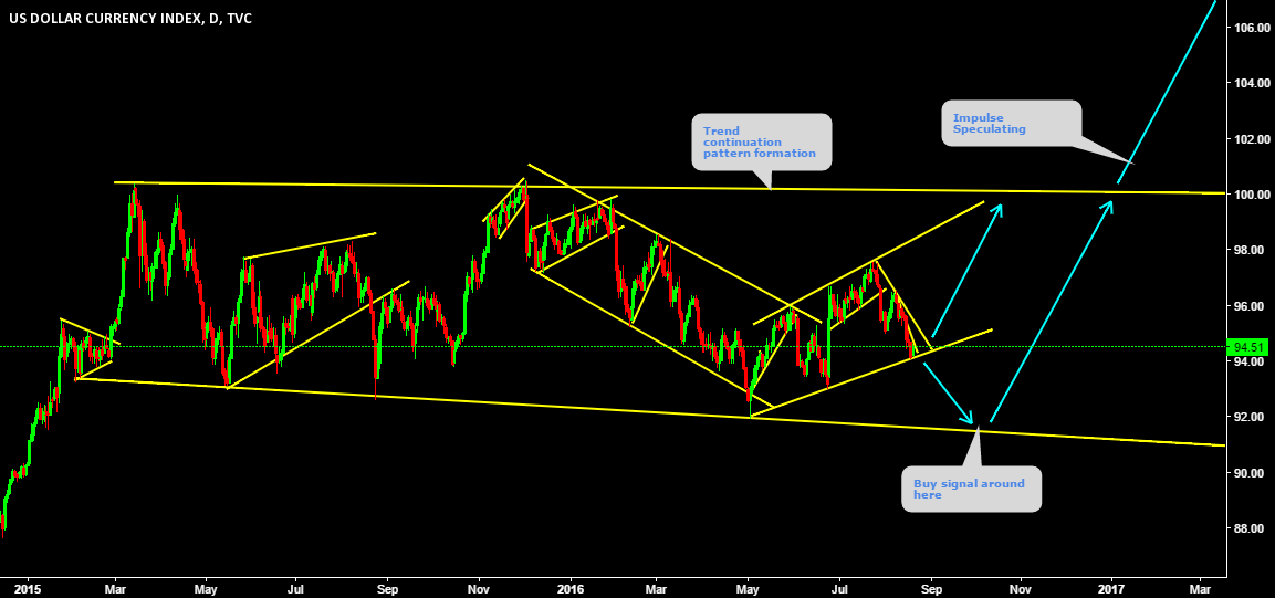 DXY Speculation ( Detailed video coming soon )